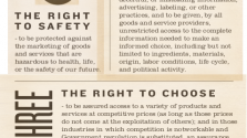 The Conscious Consumer Bill Of Rights