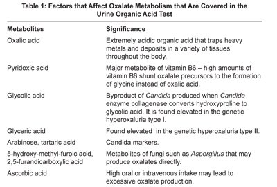 oxalate acid table1